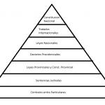 Esta es la piramide juridica argentina que hicimos con nuestro profesir de civica, Agustin Loye.